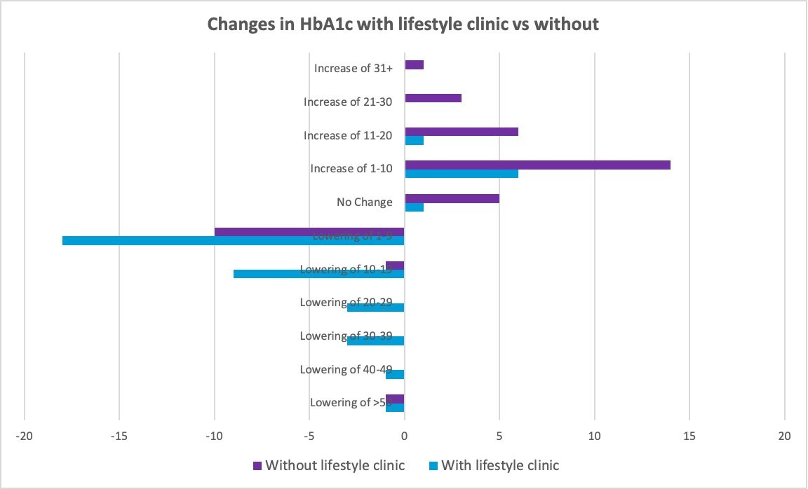 Changes in HbA1c with lifestyle clinic v without
